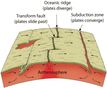 Geology Of The Earth Smore Newsletters