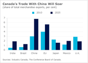 Trade in the Future with China