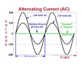 AC current waves