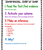 The Steps to Make an Inference