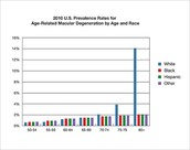 2010 Age-Related Macular Degeneration Prevalence Rates U.S.