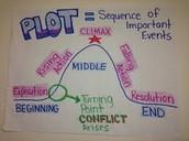 Influence of setting on plot development