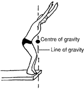 Line of gravity