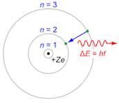 Niels Bohr Model of the Atom