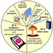 Sulfric Acid