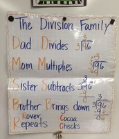 Strategy for solving Long Division