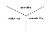 Y-Chart