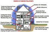 Causes and Effects of Indoor Air Pollution