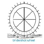 Undershot Wheel