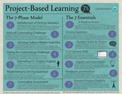 Project Based Learning in 7