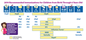 Recommended vaccines of newborns to 6 yrs old