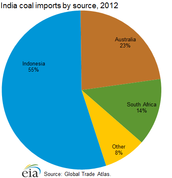 Where is coal mostly found