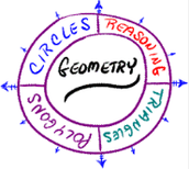 NCISD Geometry Curriculum Overview