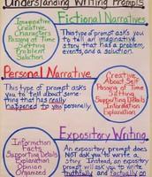 Understanding Writing Assisments