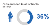 2013 Percentage of Afghan girls that are in enrolled in all schools