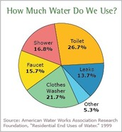 Average persons water usage