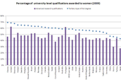 University Level Education of Women in Different Countries