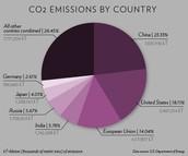 Emissions Pie Chart