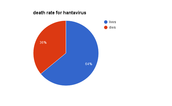 death rate for hantavirus