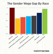 The Pay Gap is worse for Colored Women Compared to White Women