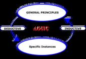 INSTRUCT: Inductive v. Deductive Reasoning