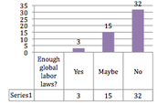 Global labor laws