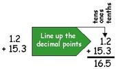 Lining the decimals up.