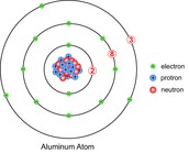 Atom Model of Aluminum