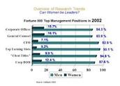 Men vs Women in leadership roles.