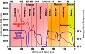 What was the climate like?