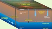 http://blogs.nicholas.duke.edu/thegreengrok/groundwaterdepletion/groundwater-diagram/