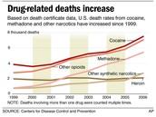 drogas y muerte