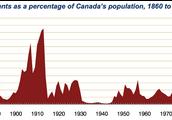Canadian Permenant Residents