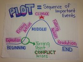 Plot-is a literary term used to  describe the eventsame that make up a story  or main part of the story