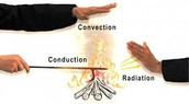 Convection dealing with Radiation,conduction