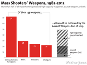 Assault weapons only make up 1.7% of the United States firearms.