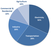 Greenhouse gas pie chart