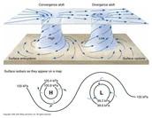 Cyclones and Anticyclones