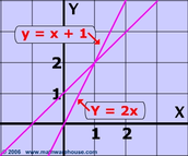 By Graphing