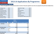 2013-2014 Applications by Programme