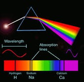 Electromagnetic Spectra