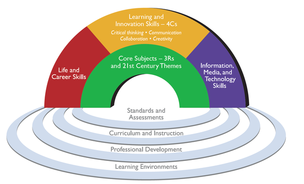 The 4 C's of Teaching & Learning | Smore