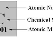 periodic description