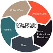 Data Driven Focus on Instruction