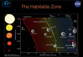 Habitable Zone for Gold
