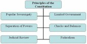 Principles of The Constition