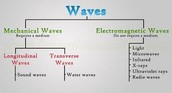 Differences between waves