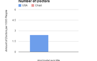Amount Of Doctors