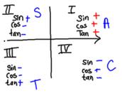 Visual representation of each quadrant and it's trigonometric properties