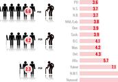 Canada's working age citizen per senior, over time